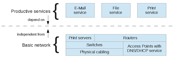 Basic network and productive services