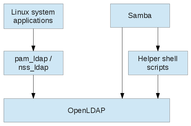 User authentication of Linux system and Samba users against LDAP