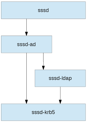 Individual sssd components working together